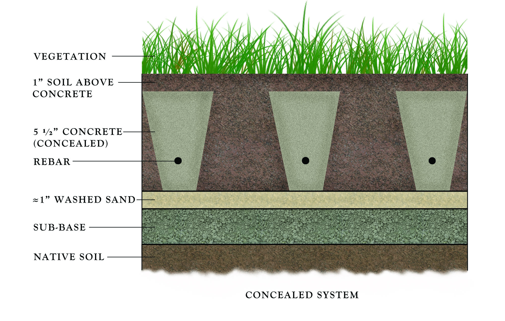 Installation Diagrams | Sustainable Paving Systems Grasscrete Services