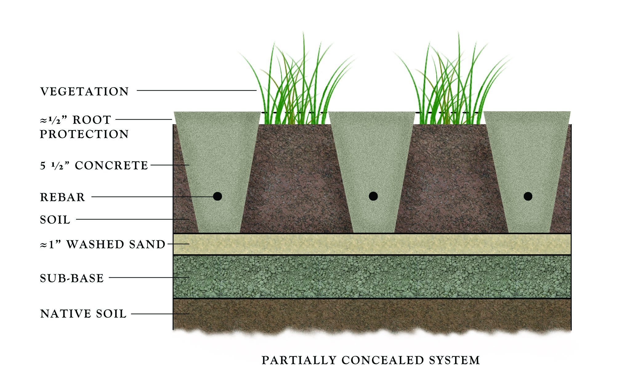 Partially Concealed | Sustainable Paving Systems ...